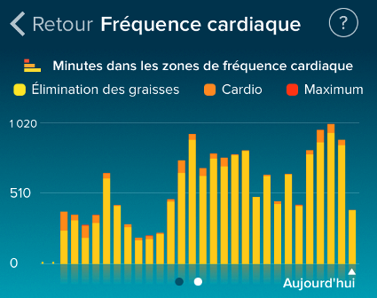 fitbit tableau frequence cardiaque